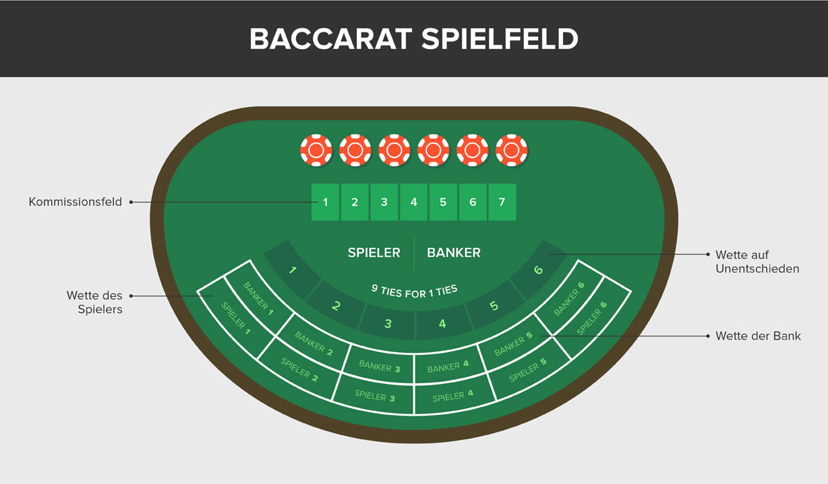 baccarat spieltisch