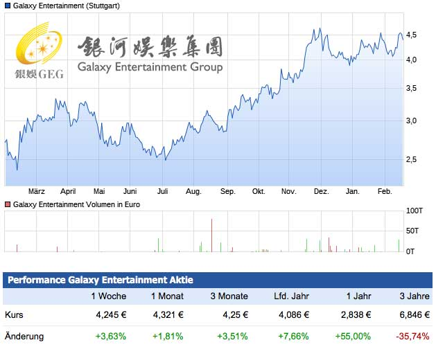 Galaxy Entertainment Aktie